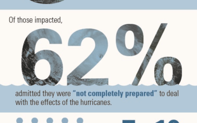 62% of Impacted Companies Lacked Hurricane Prep in 2017